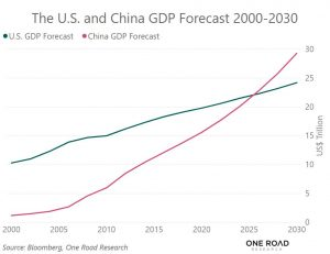 USA China GDP